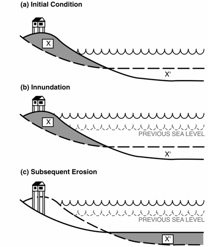 the Bruun Rule of erosion caused by sea level rise
