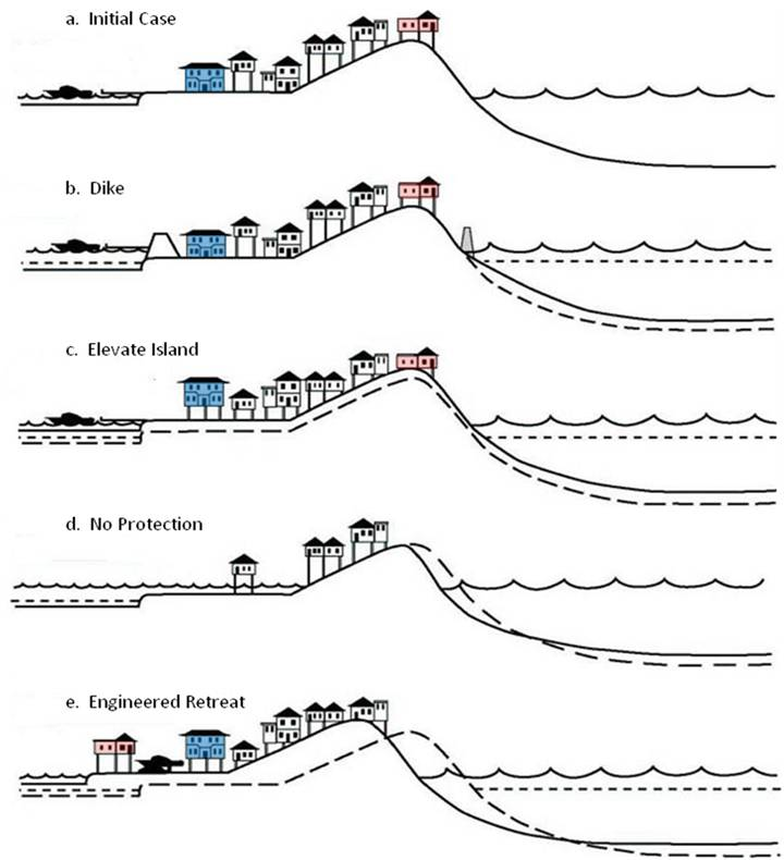 Doctrine of Avulsion along a Barrier Island Inlet